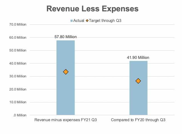 Quarterly Update - Revenue Less Expenses.jpg