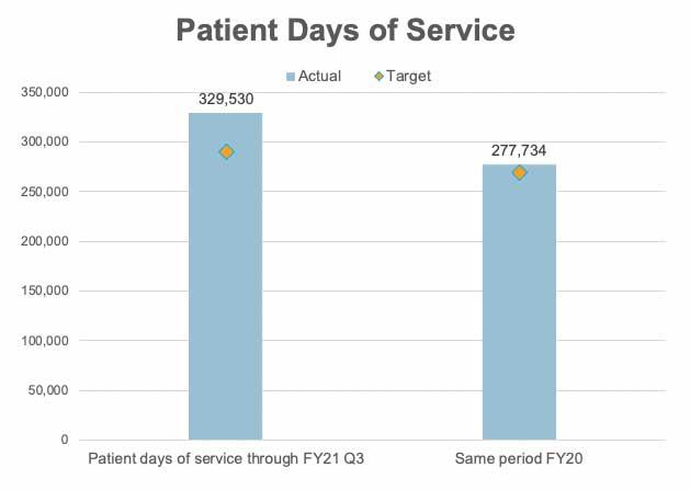 Quarterly Update - Patient Days of Service.jpg